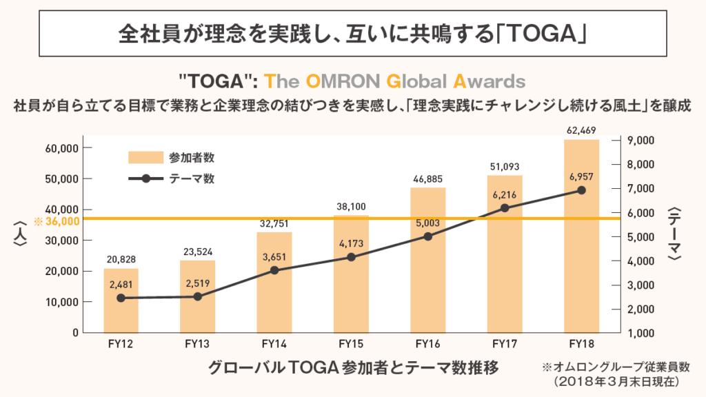 全社員が理念を実践し、互いに共鳴する「TOGA」